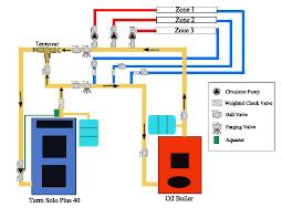 plans diy wood gasification boiler