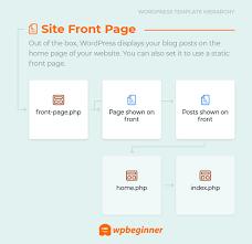 wordpress template hierarchy