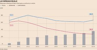 Lo spread reale: in 10 anni l'Italia ha pagato 242 miliardi di ...