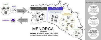 Isolated yet open: A metabolic analysis of Menorca. - Sci. Total Environ. -  X-MOL