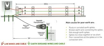 Diagram Home Electric Fence Wiring Diagram Full Version Hd Quality Wiring Diagram Balkendiagramm Selvais Elec Fr