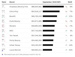 september s top makeup brands laura