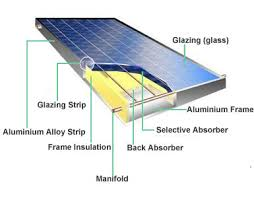 solar hot water applications and types