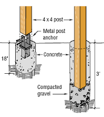 How Much Concrete Per Fence Post General And Off Topic Concrete Posts Fence Post Fence Construction