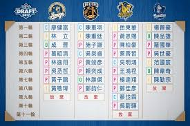 阿不就好棒棒: 2017 中華職棒選秀結果與分析(含加盟條件)