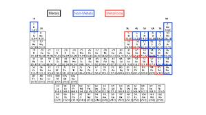 periodic table chemistry video