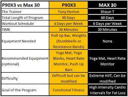 p90x3 vs insanity max 30 what you don