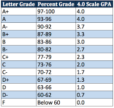 gpa on a weighted 4 0 scale