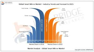 smart mirror market trend and size