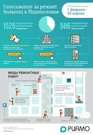 Как проголосовать за ремонт больниц в Подмосковье - Инфографика ...