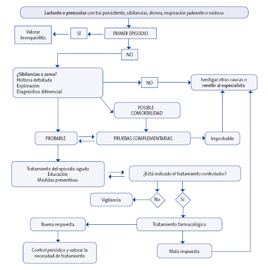 """Image result for algoritmos de asma bronquial  en el niño 2019 GEMA"""""""