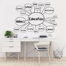 Education Structure Skills Vinyl Wall Decal School Teach Office Room Wall Decor Science Sticker Large Mural Vinyl Decals Walls Vinyl For Wall Decals From Joystickers 12 97 Dhgate Com
