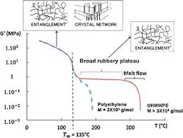 development of ultra high molecular