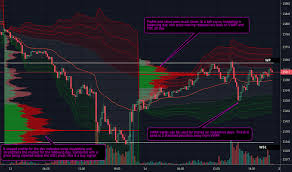 dow jones futures chart dow futures quotes education