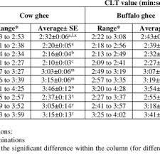 values of cow and buffalo pure ghee