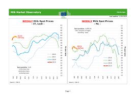 Il prezzo del latte spot in Italia ed Olanda – Ruminantia – Web ...