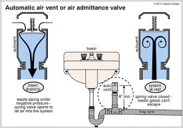 waste plumbing air admittance valves