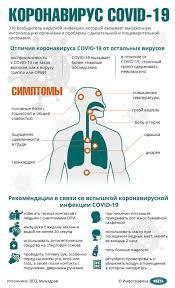 Коронавирус COVID-19 - что это? Признаки, симптомы, рекомендации ...