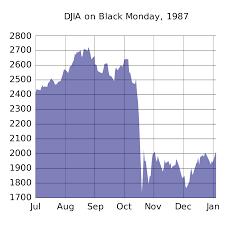 Dow Jones Industrial Average - Wikipedia