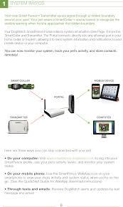 Dwsfp Smart Portal User Manual Dogwatch