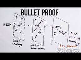 how does bullet proof glass work you