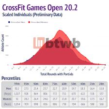 crossfit open 20 2 preliminary