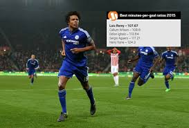 Chelsea news: Loic Remy has best minutes-per-goal ratio in Premier ...
