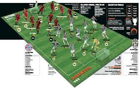 Champions League Bayern Monaco-Juventus: formazioni e diretta TV ...