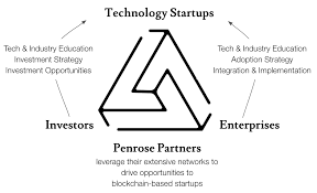 Launch of Penrose Partners & Partnership with Mantle Blockchain   by Penrose  Partners