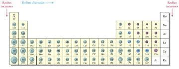atomic radii and periodic properties