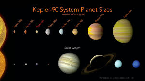 newly discovered solar system matches