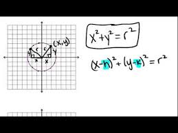 circles in the coordinate plane lesson