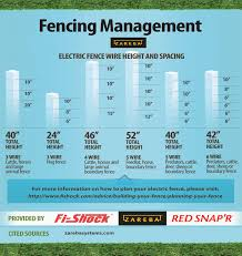 Electric Fencing Tips From Zareba Systems Meat Goat Blog