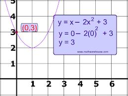 intercepts how to find the x intercept