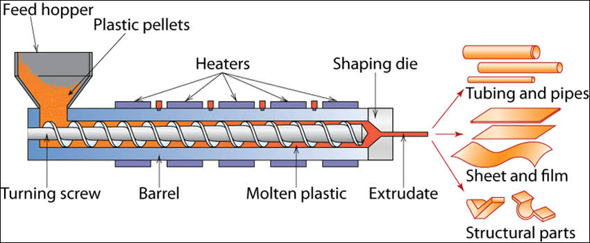 Image result for plastic extrusion""