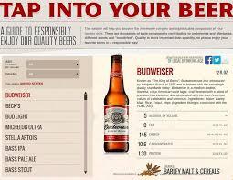 anheuser busch adds beer nutrition