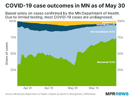 May 30 update on COVID-19 in MN: Death ...