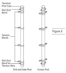 A Drawing Shows The Fitting Positions Of Terminal Post Chain Link Fence Installation Chain Link Fence Chain Fence
