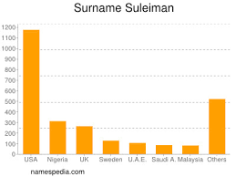Suleiman - Names Encyclopedia