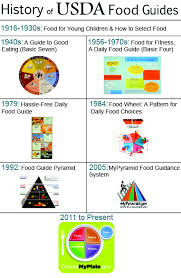 myplate resource guide
