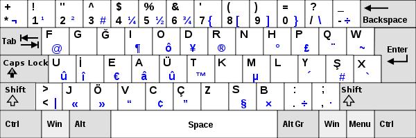 Türkçe f klavyede virgül işareti nerede nasıl yapılır