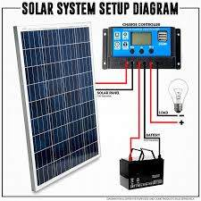 Electric Fence Solar Panel Your Electric Fencing Solar Panels Supplier