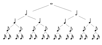 El Blog de Lenguaje Musical: El árbol de las figuras musicales