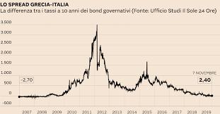 Spread, Grecia meglio dell'Italia: titoli di stato meno rischiosi ...