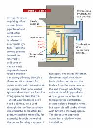 gas fireplaces direct vent vs vent
