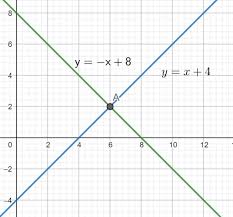 of equations x y 8 x y 4 by graphing