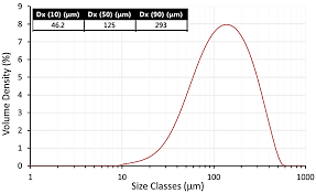 characterisation of uhmwpe polymer