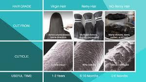 remy hair vs non remy hair strut hair