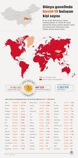 Dünya genelinde Kovid-19 tespit edilen kişi sayısı 9 milyon 910 ...