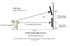 at what height should your flat screen